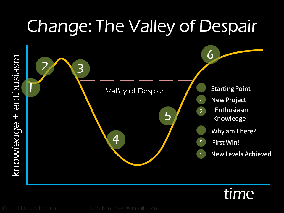 valley of despair leaning to code